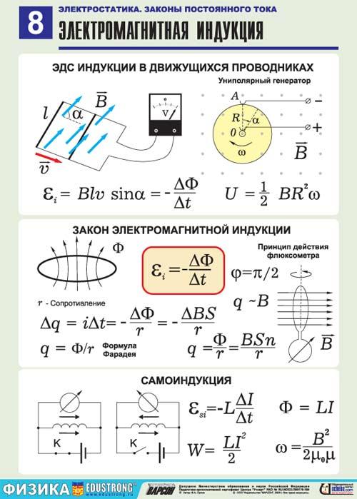 Электромагнитная шпаргалка индукция физика